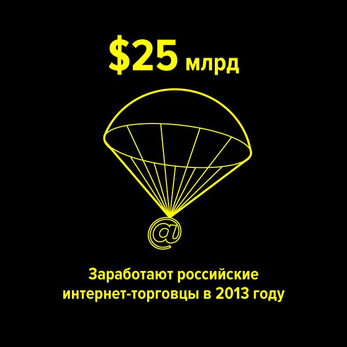 …заработают российские интернет-торговцы к 2014 году — Цифра дня на The Village