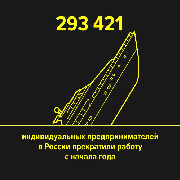 в России прекратили работу c начала года — Цифра дня на The Village