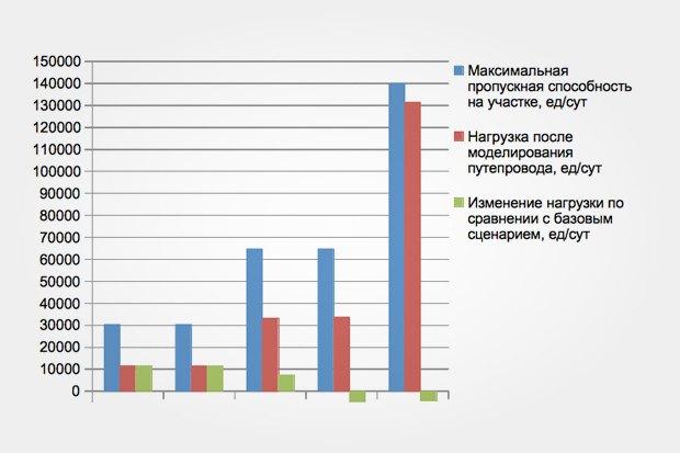 Математическая модель высчитывает показатели и выводит их в виде графиков. Изображение № 16.