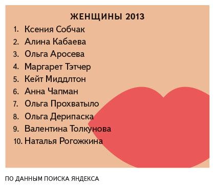 «Яндекс» подвёл итоги поисковых запросов петербуржцев за год. Изображение № 4.