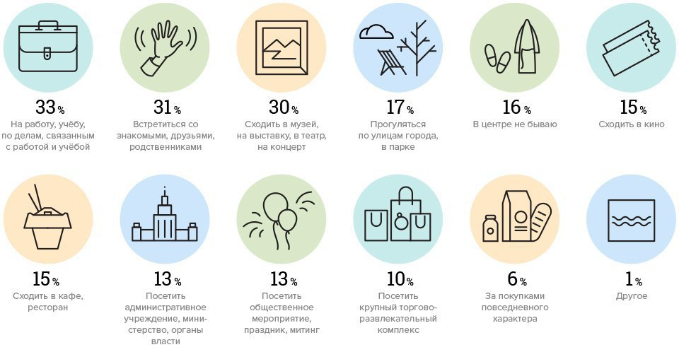 Зачем москвичи ездят вцентр города. Изображение № 1.