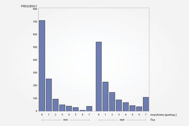 Распределение потребления по дням недели (0 — указывает на тех, кто не пьет вообще). Изображение № 2.
