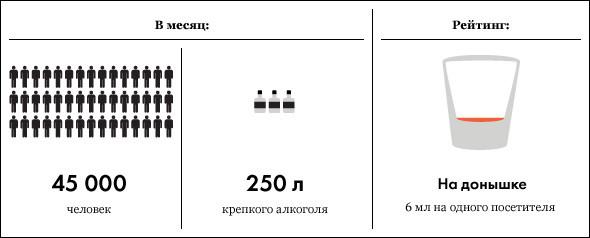 Под градусом: самые алкогольные места Москвы, часть 2. Изображение № 6.