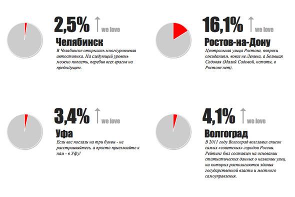 В России выбирают самый любимый город. Изображение № 2.