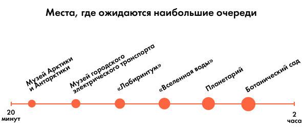 Ночь музеев в Петербурге: Что делать в очередях и как их избежать. Изображение № 2.