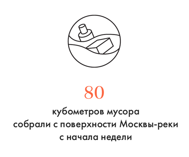 Цифра дня: Сколько мусора собрали с Москвы-реки. Изображение № 1.