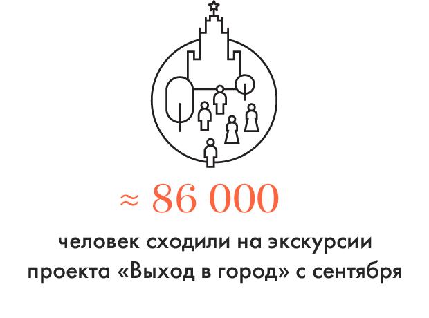 Цифра дня: Сколько людей посетили экскурсии «Выхода в город». Изображение № 1.