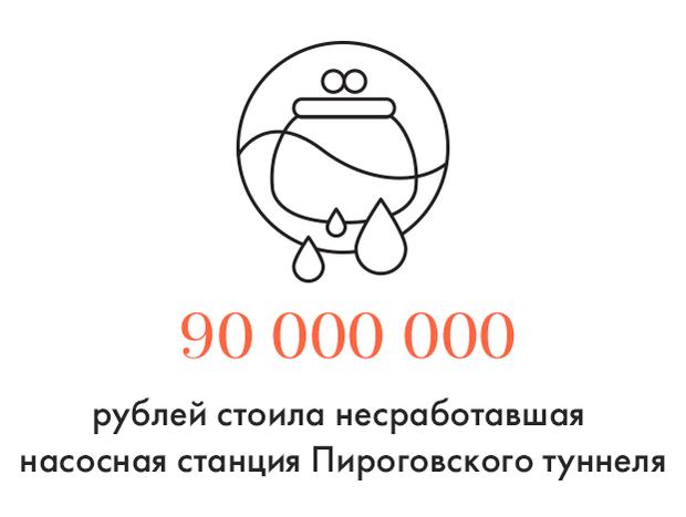 Цифра дня: Стоимость несработавшей насосной станции Пироговского туннеля. Изображение № 1.