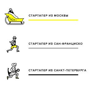 Будь готов: Кто круче — стартаперы Москвы, Петербурга или Сан-Франциско?. Изображение № 2.