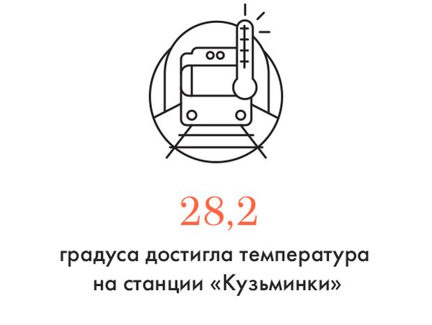 Цифра дня: Жара в метро. Изображение № 1.
