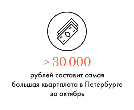 Цифра дня: Самая большая квартплата в Петербурге. Изображение № 1.