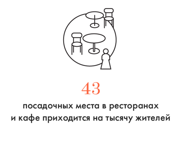 Цифра дня: Москве не хватает ресторанов. Изображение № 1.