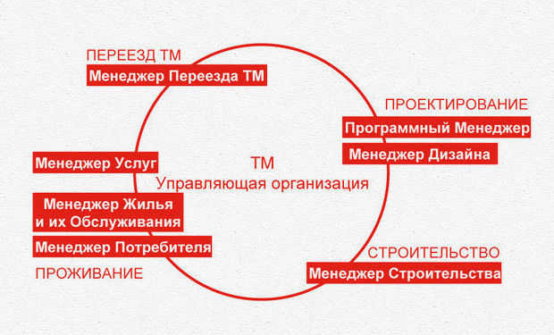 Структура организации микрорайона. Изображение № 7.