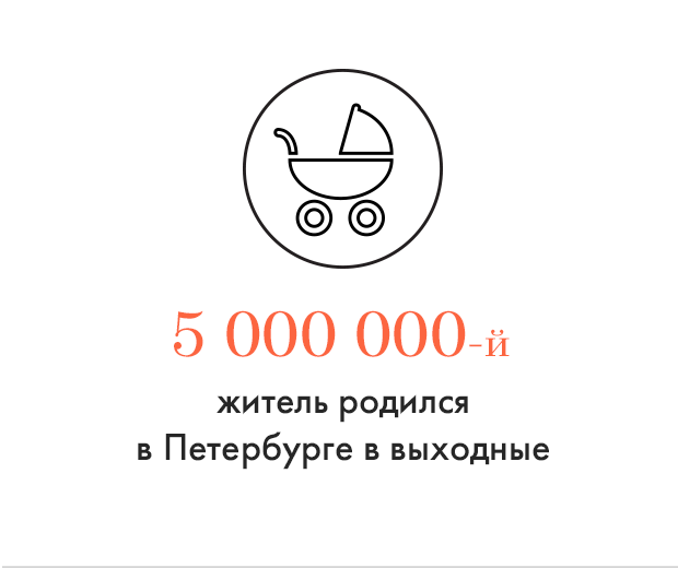 Цифра дня: Пятимиллионный петербуржец родился в выходные. Изображение № 1.