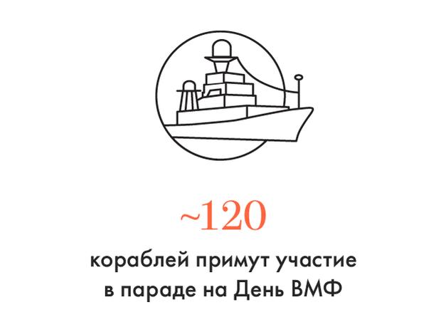 Цифра дня: В Петербург прибыли первые военные корабли к параду ВМФ. Изображение № 1.
