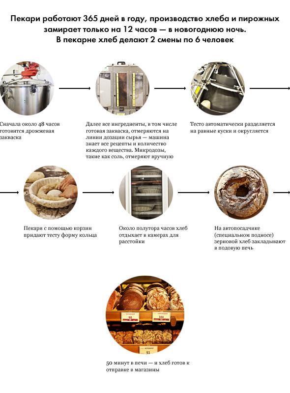 Репортаж: Как пекут ржаной хлеб в «Буше». Изображение № 3.