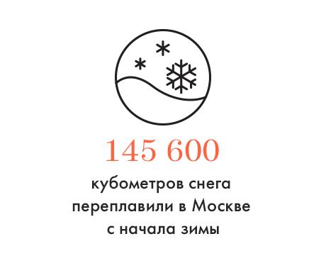 Цифра дня: Сколько снега переплавили в Москве. Изображение № 1.