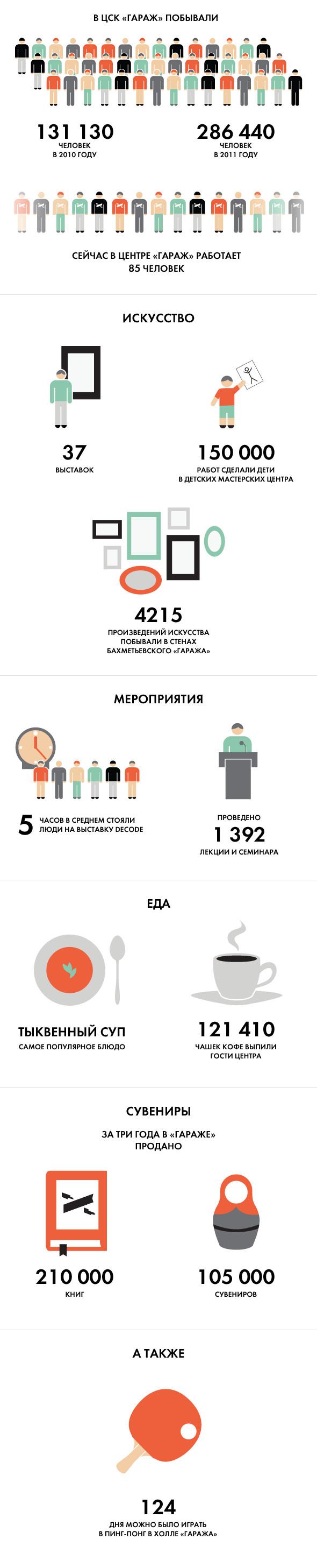 Первая смена: История и планы Центра современной культуры «Гараж». Изображение № 12.