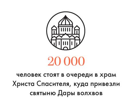 Цифра дня: Сколько паломников стоят в очереди в храм Христа Спасителя. Изображение № 1.