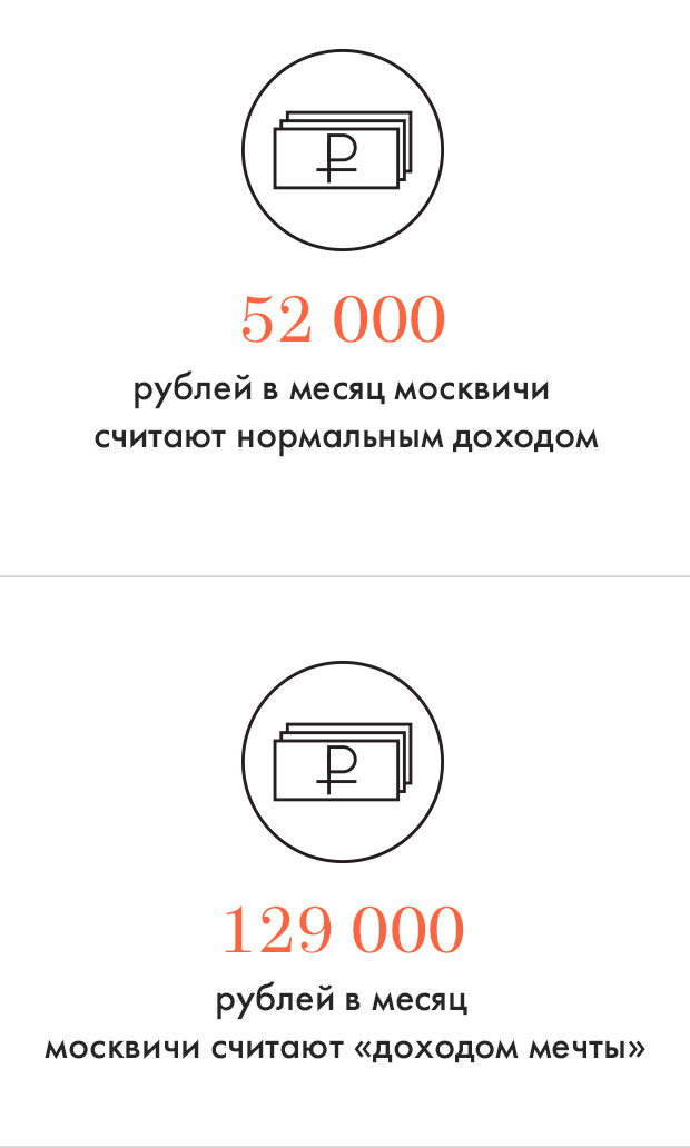 Цифры дня: Материальные запросы москвичей. Изображение № 1.