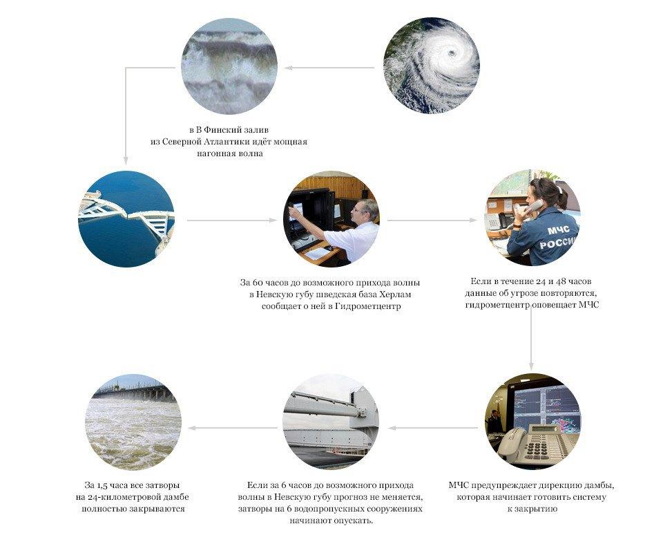 После нас хоть потоп: Как работает дамба вКронштадте . Изображение № 24.