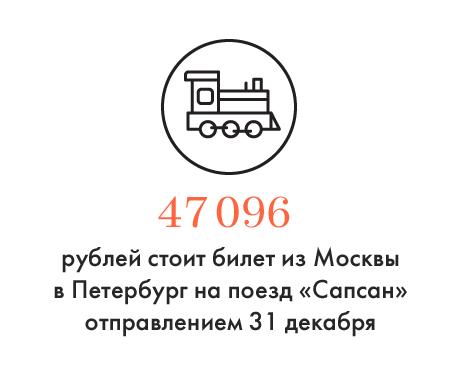 Цифра дня: Стоимость билета на «Сапсан» 31 декабря. Изображение № 1.