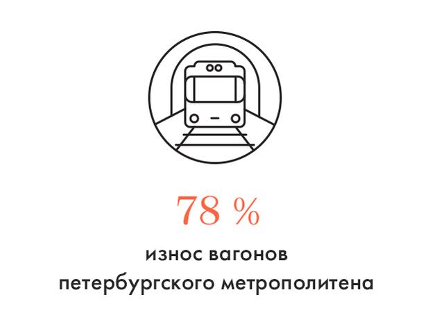Цифра дня: Вагоны петербургского метро стареют. Изображение № 1.