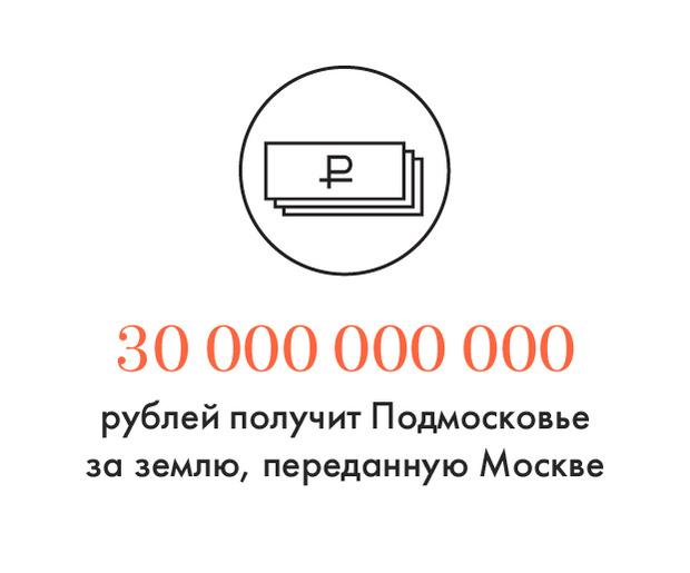 Цифра дня: Подмосковью заплатят за отнятые земли. Изображение № 1.