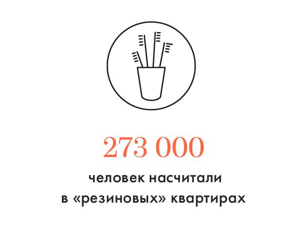 Цифра дня: Плотность населения в «резиновых» квартирах. Изображение № 1.