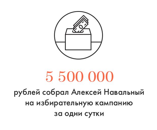 Цифра дня: Навальный поставил рекорд фандрайзинга. Изображение № 1.