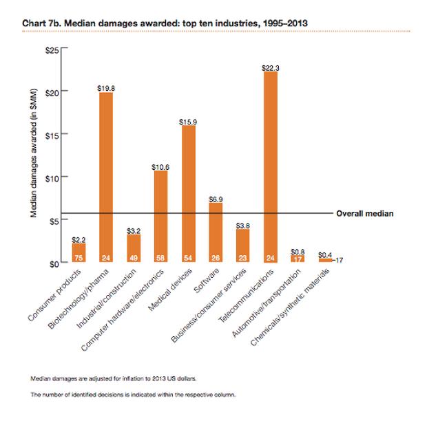 66 % патентных разбирательств инициированы троллями. Изображение № 2.