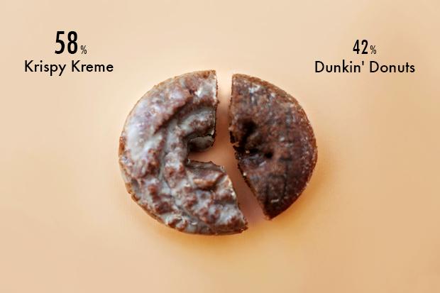Эксперимент The Village: Krispy Kreme против Dunkin'Donuts. Изображение № 6.