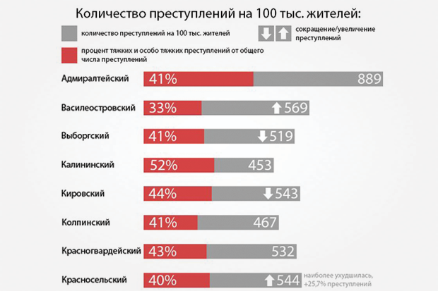 Журналисты составили карту петербургской преступности. Изображение № 2.