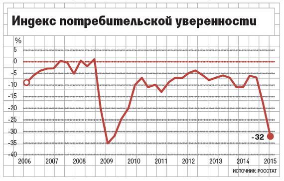 Потребительская уверенность россиян опустилась до уровня кризисного 2009года. Изображение № 1.