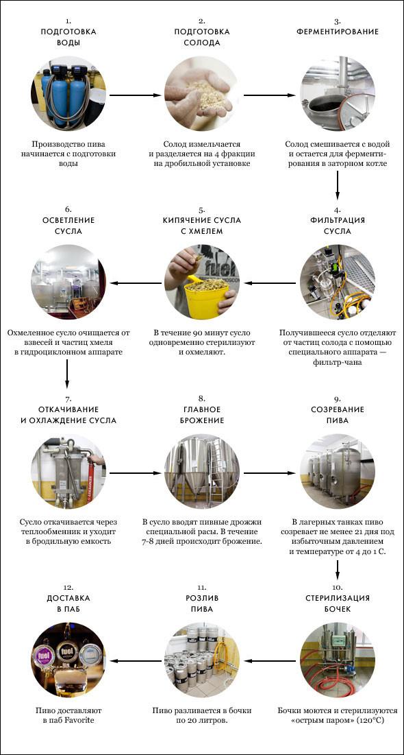 Репортаж: Как варят пиво в частной московской пивоварне. Изображение № 3.