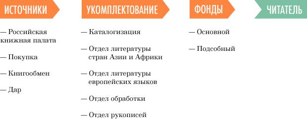 Где вы этого понабрались: Как в Российскую национальную библиотеку попадают книги. Изображение № 13.