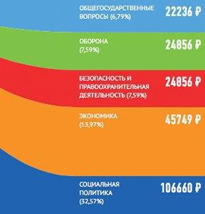 Big Bang Data: Что мы узнали о Москве благодаря большим данным . Изображение № 4.