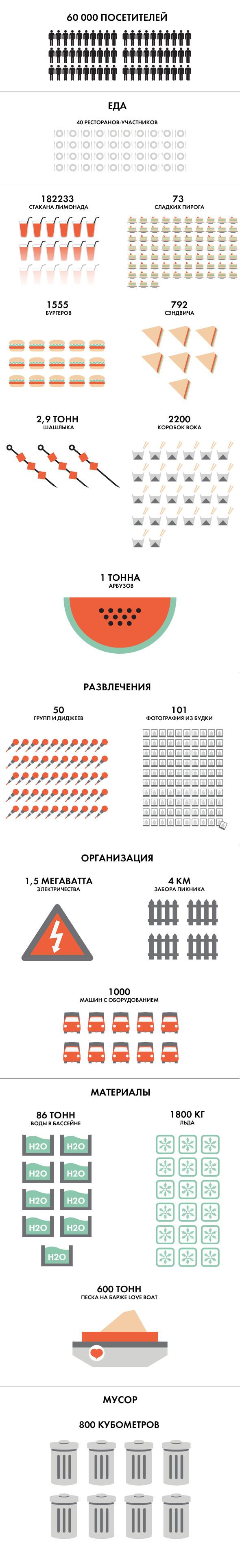 Пикник «Афиши» в цифрах: стаканы лимонада, километры забора, кубометры мусора. Изображение № 1.