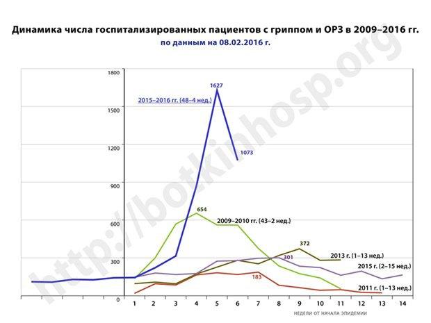 В Петербурге сократилось число госпитализированных сгриппом. Изображение № 2.