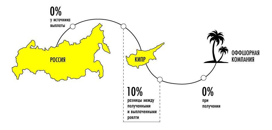 Республика Кипр: 3 способа оптимизировать налоги в бывшем оффшоре. Изображение № 2.