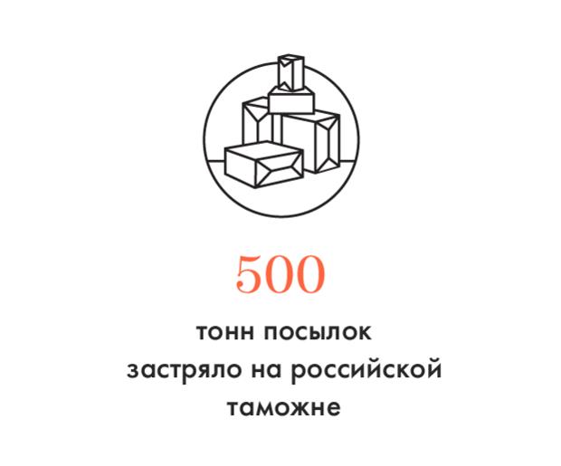 Цифра дня: Сколько посылок задерживает «Почта России». Изображение № 1.