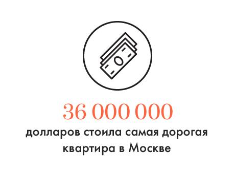 Цифра дня: Самая дорогая квартира в Москве. Изображение № 1.