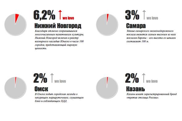 В России выбирают самый любимый город. Изображение № 1.