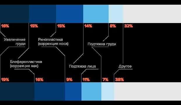 Какие пластические операции чаще всего делают в Москве и России. Изображение № 2.