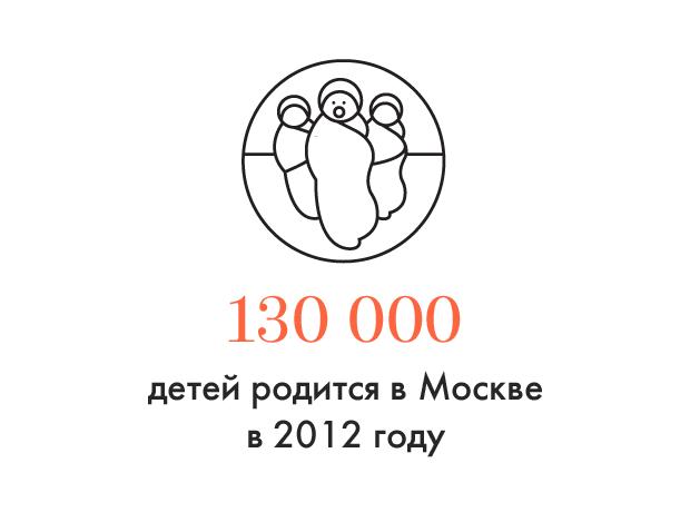 Цифра дня: Демографический бум в Москве. Изображение № 1.