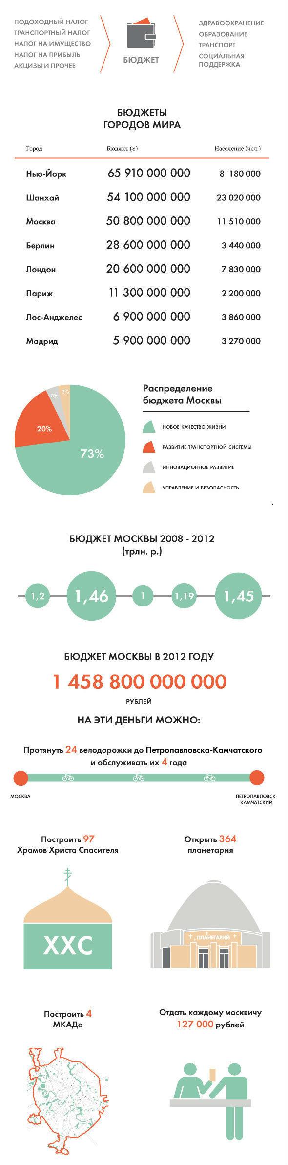 Цифры недели: Бюджет Москвы. Изображение № 1.