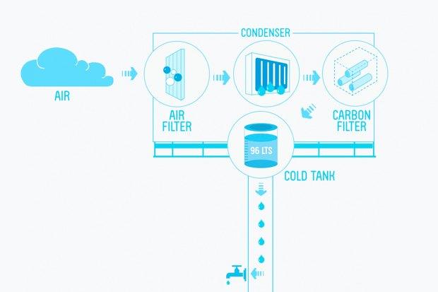 Идеи для города: Питьевая вода с рекламного щита вЛиме. Изображение № 8.