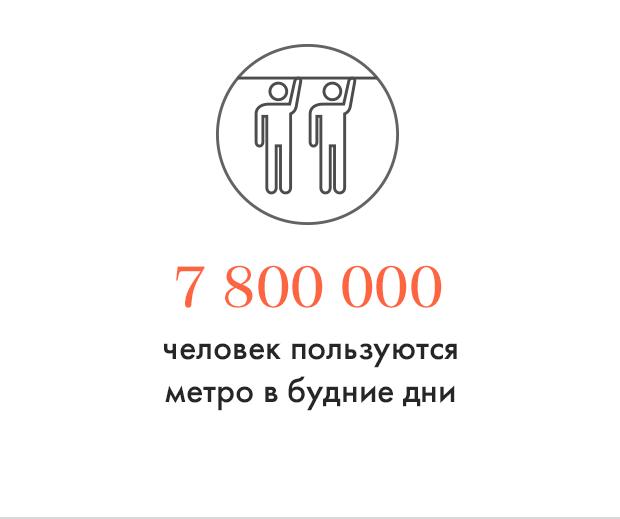 Цифра дня: Сколько народу в метро. Изображение № 1.