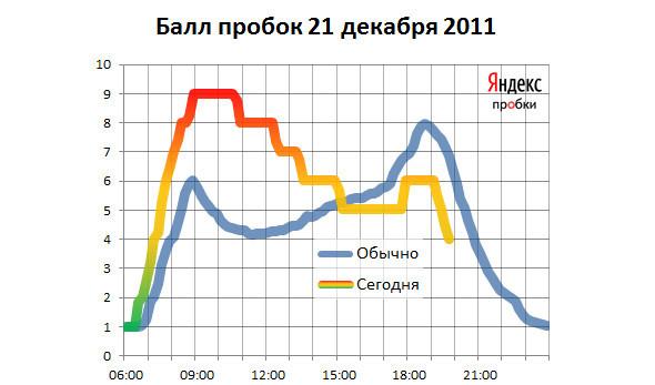 За день в Москве выпала пятидневная норма осадков. Изображение № 2.