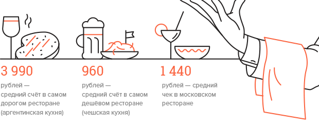 Сколько в Москве кафе и ресторанов. Изображение № 3.